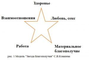 Zvezda-blagopoluchiya